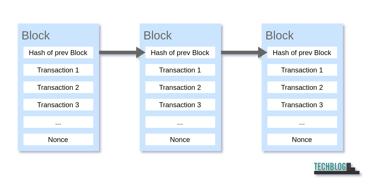 Was ist Bitcoin - Blockchain